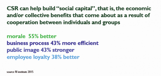 Implement CSR and benefit from social capital