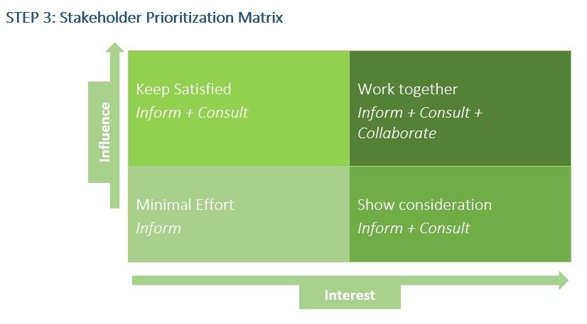 Stakeholder Engagement Process Matix